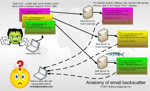 emailbackscatter